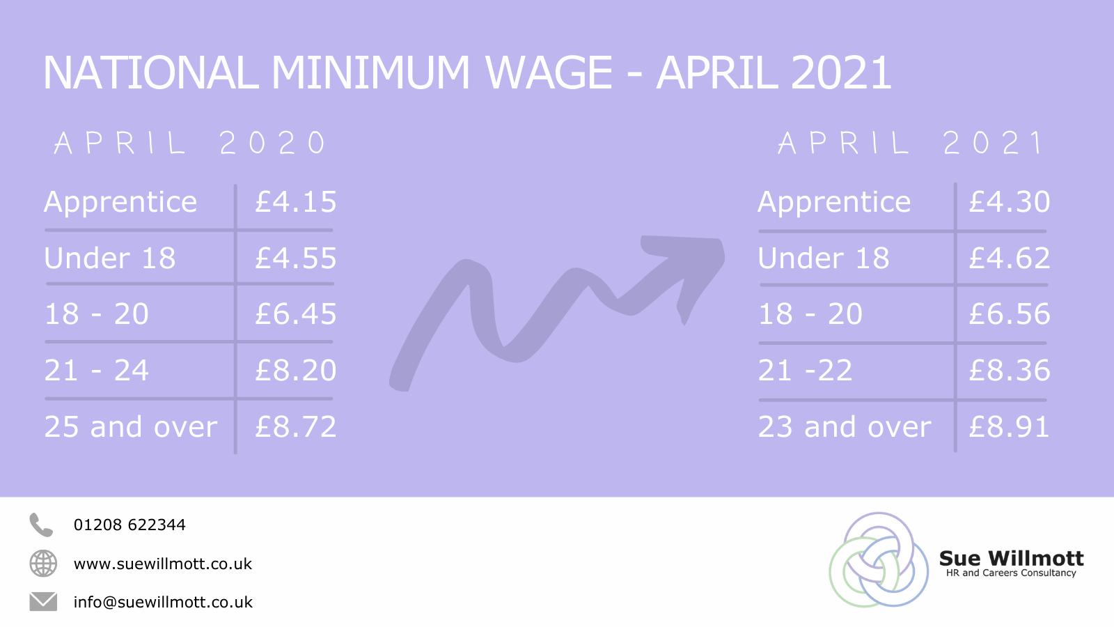 National Minimum Wage April 2020